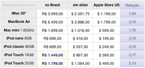 Apple products: Brasilian\'s prices
