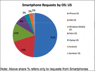 Taxa de acessos de smartphones US