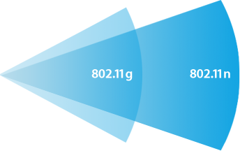 802.11n