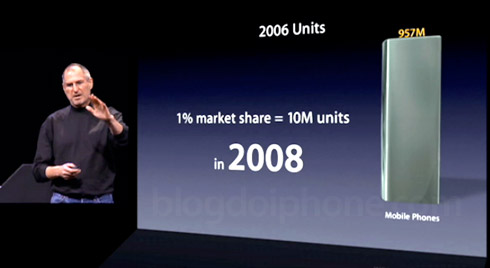Meta da Apple era de 1% em 2008
