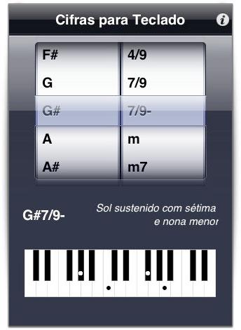 Cifras para Teclado/piano