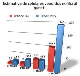 Vendas de iPhones no Brasil