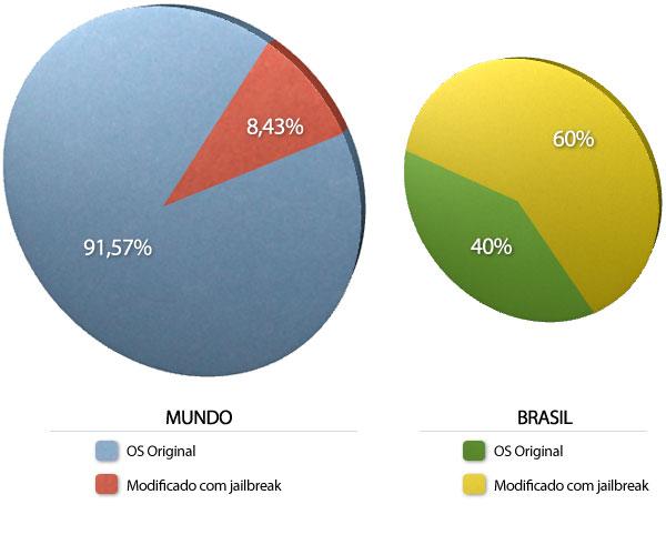Porcentagem de usuários de jailbreak