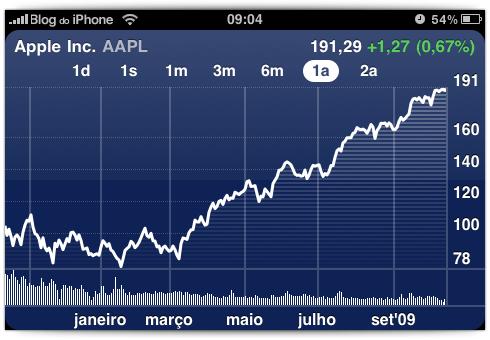 Ações da Apple em 6 meses