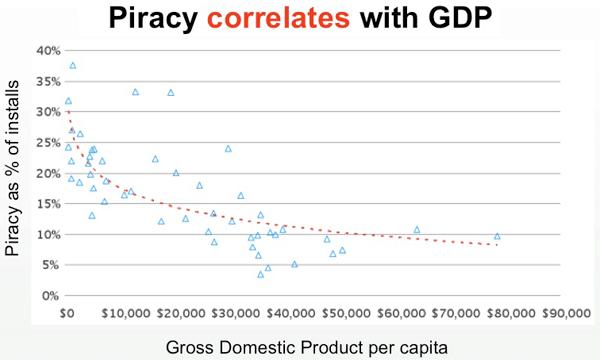 Renda per capita no mundo e a pirataria