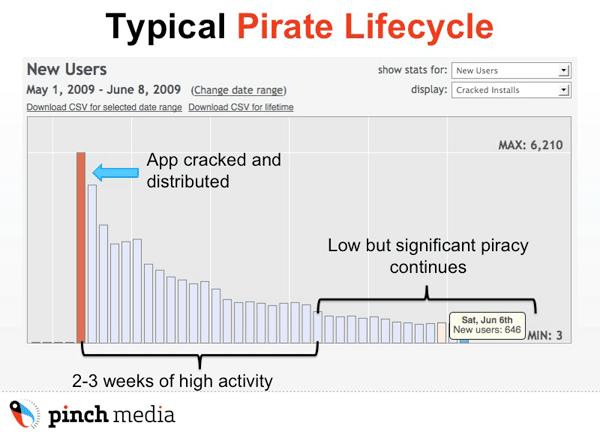 Ciclo de vida dos apps crackeados