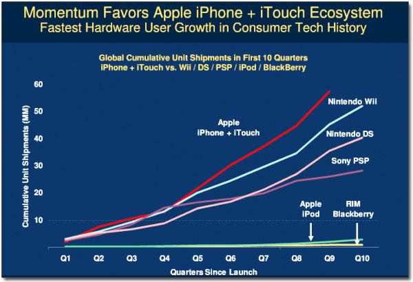Ecossistema iPhone OS